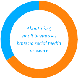 about 1 in 3 small businesses have no social meida presence