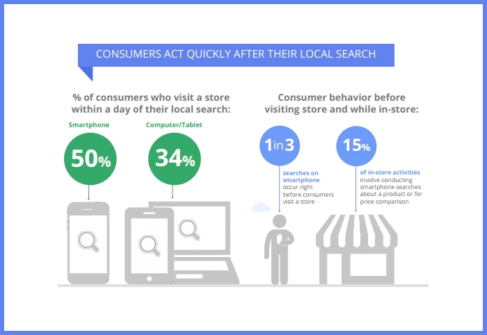 consumers act quickly aftet their local search