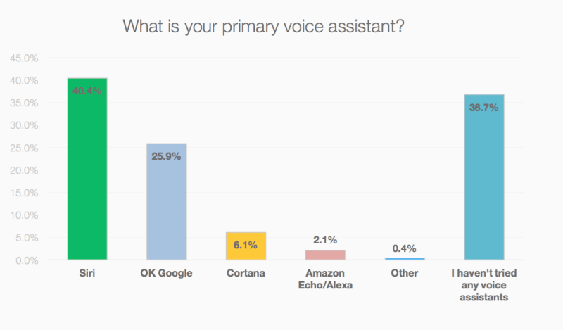 Chart showing Siri and OK Google as top used voice assistants