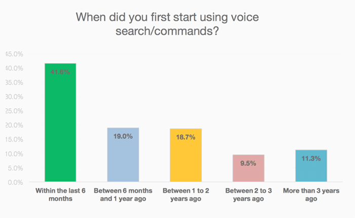Chart showing voice command usage relative to time